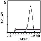 ITGA4 Antibody (MA5-17808) in Flow Cytometry