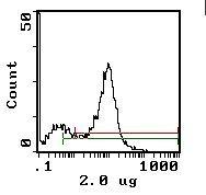 CD8 alpha Antibody (MA5-17811) in Flow Cytometry