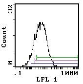 CD25 Antibody (MA5-17812) in Flow Cytometry