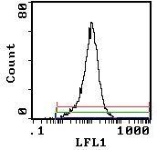 CD25 Antibody (MA5-17813) in Flow Cytometry