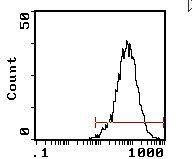 CD25 Antibody (MA5-17815) in Flow Cytometry