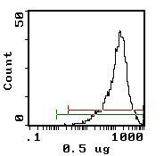 CD25 Antibody (MA5-17818) in Flow Cytometry