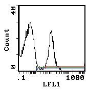 Erythrocytes Antibody (MA5-17820) in Flow Cytometry