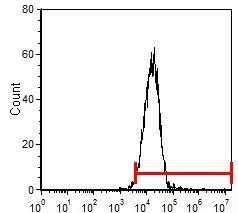 CD34 Antibody (MA5-17827) in Flow Cytometry