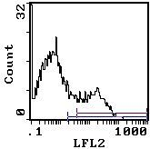 Ly-6A.2 Antibody (MA5-17834) in Flow Cytometry