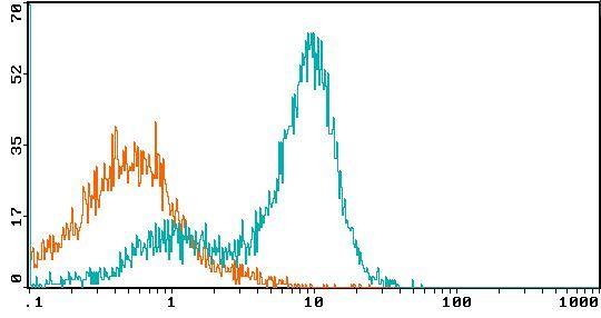 CD40 Antibody (MA5-17856) in Flow Cytometry