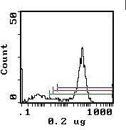 CD11b Antibody (MA5-17858) in Flow Cytometry