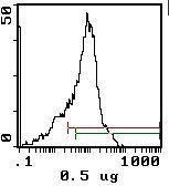 CD44 Antibody (MA5-17879) in Flow Cytometry