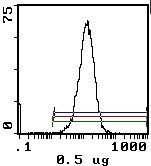 CD45RB Antibody (MA5-17882) in Flow Cytometry