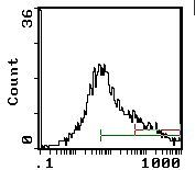 Ly-6A/E Antibody (MA5-17890) in Flow Cytometry