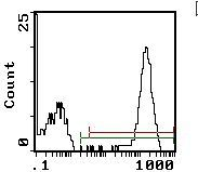 Platelet Antibody (MA5-17900) in Flow Cytometry