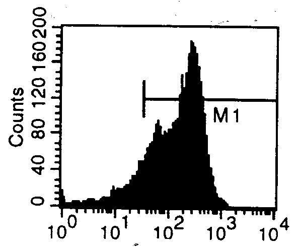 Transferrin Receptor Antibody (MA5-17922) in Flow Cytometry