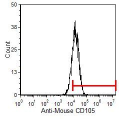 CD105 Antibody (MA5-17944) in Flow Cytometry