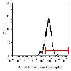 TIM3 Antibody (MA5-17956) in Flow Cytometry