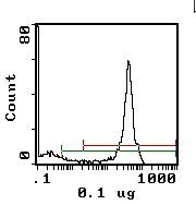 CD45 Antibody (MA5-17961) in Flow Cytometry