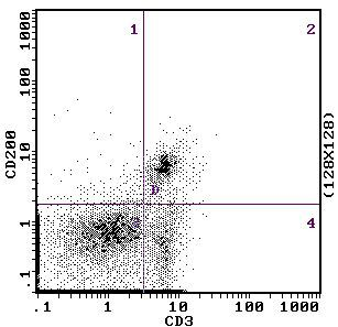 CD200 Antibody (MA5-17979) in Flow Cytometry