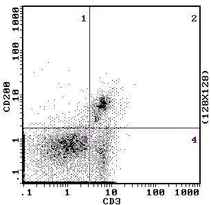 CD200 Antibody (MA5-17980) in Flow Cytometry