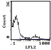 HLA-DR Antibody (MA5-18022) in Flow Cytometry