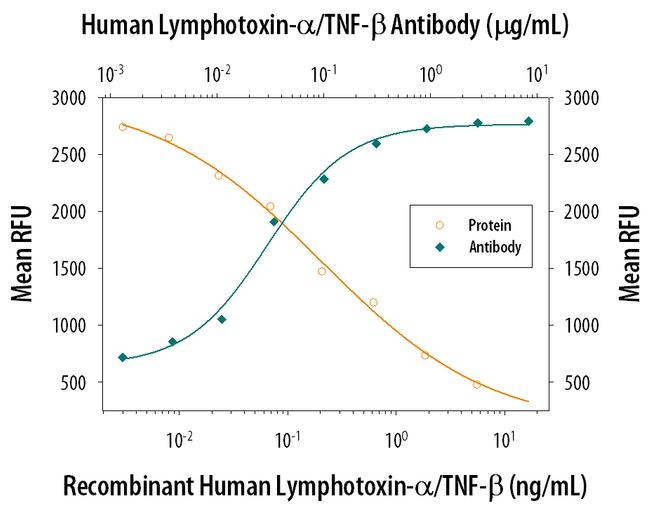 TNF beta Antibody (MA5-23801)