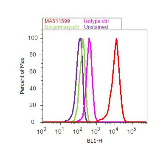 Cytokeratin 14 Antibody (MA5-11599) in Flow Cytometry