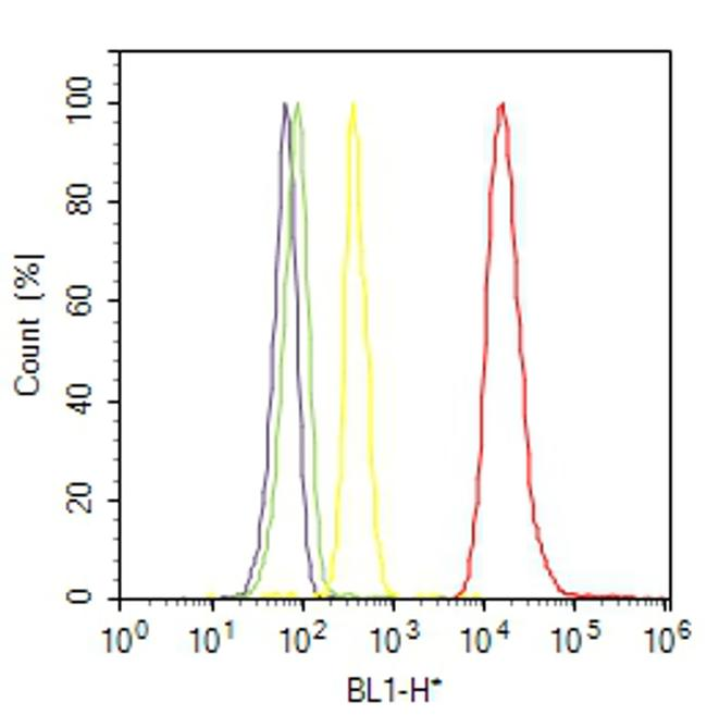 14-3-3 sigma Antibody (MA5-11663) in Flow Cytometry