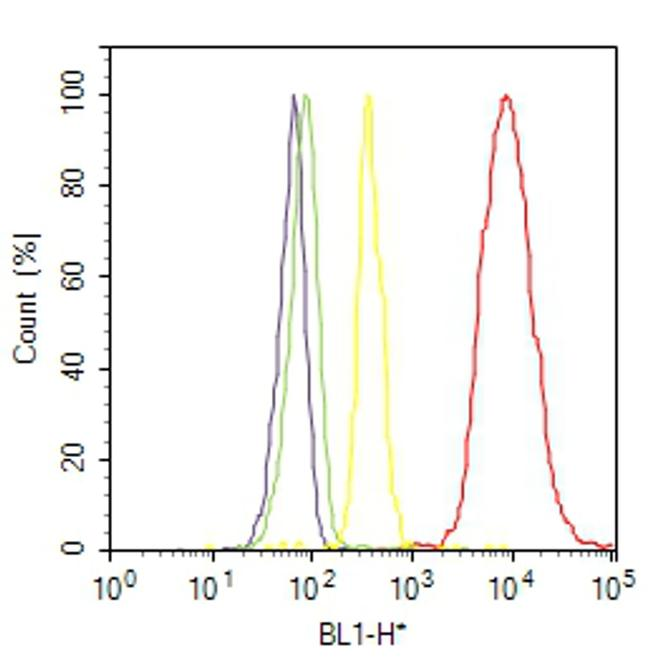 Actin Muscle Antibody (MA5-11874) in Flow Cytometry