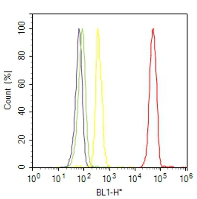 EpCAM Antibody (MA5-12153) in Flow Cytometry