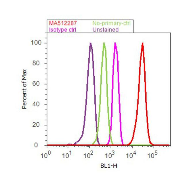 CD99 Antibody (MA5-12287) in Flow Cytometry