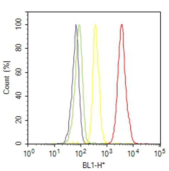 Cyclin D3 Antibody (MA5-12717) in Flow Cytometry