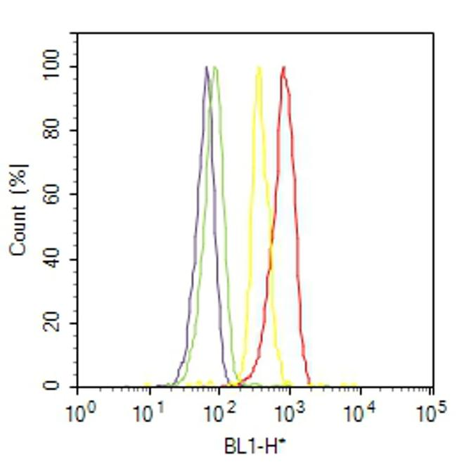 c-Kit Antibody (MA5-12944) in Flow Cytometry