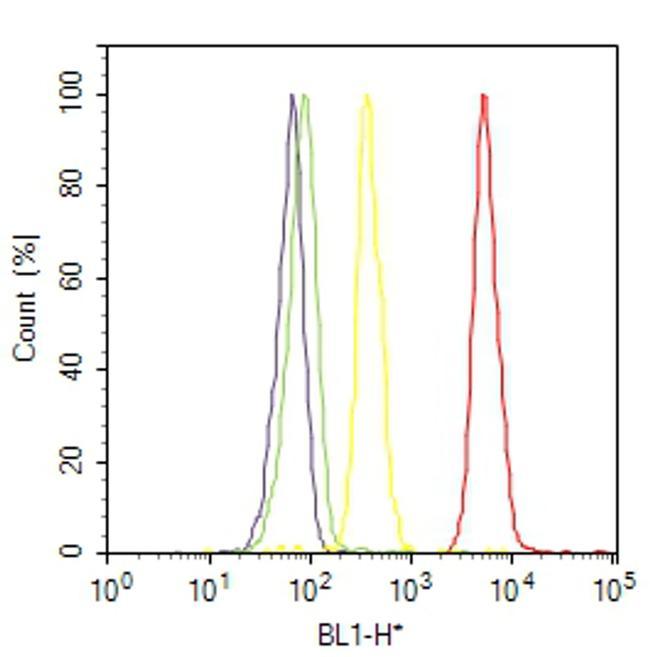 ErbB3 Antibody (MA5-13053) in Flow Cytometry
