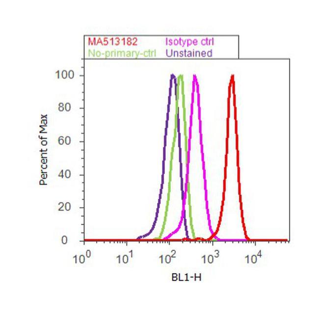 VEGF Antibody (MA5-13182) in Flow Cytometry