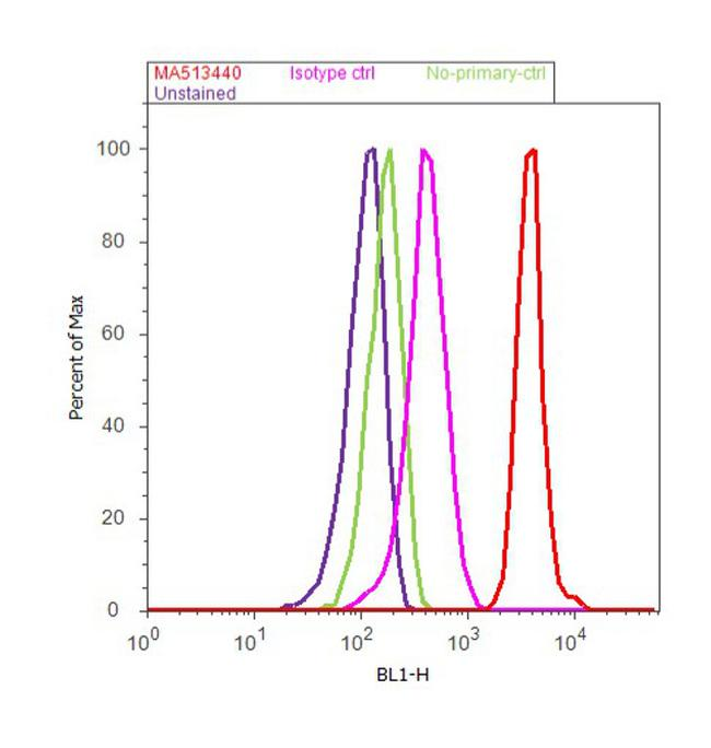 Filaggrin Antibody (MA5-13440) in Flow Cytometry