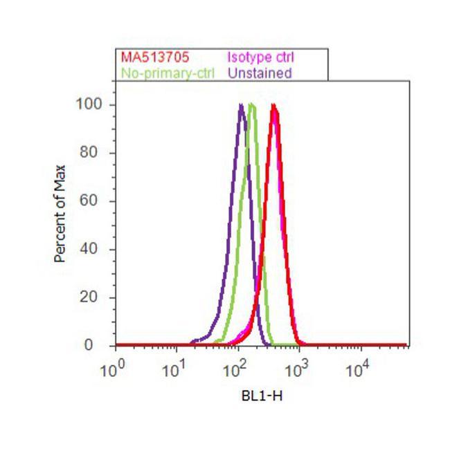 Cytokeratin 10 Antibody (MA5-13705) in Flow Cytometry
