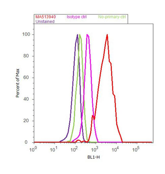 VHL Antibody (MA5-13940) in Flow Cytometry