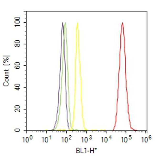 EGFR Antibody (MA5-14485) in Flow Cytometry