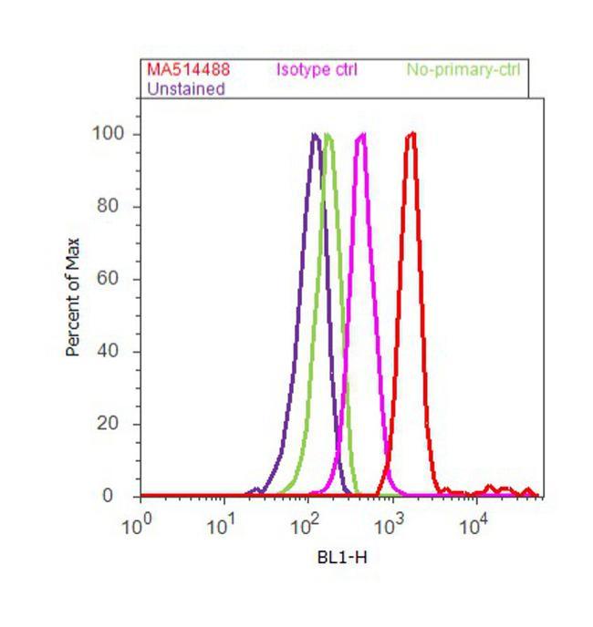 ErbB2 Antibody (MA5-14488) in Flow Cytometry