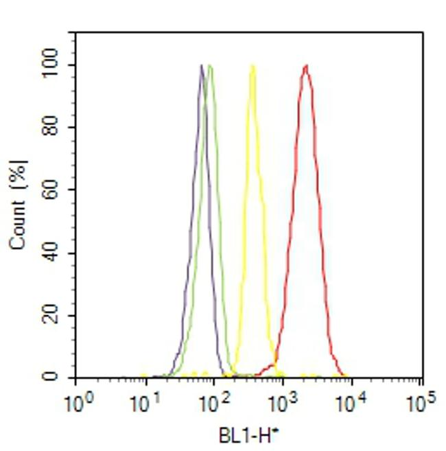 Ki-67 Antibody (MA5-14520) in Flow Cytometry