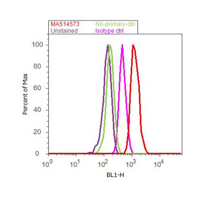 VEGF Antibody (MA5-14573) in Flow Cytometry