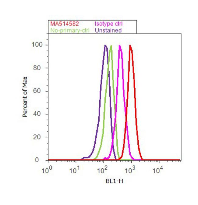 DOG-1 Antibody (MA5-14582) in Flow Cytometry