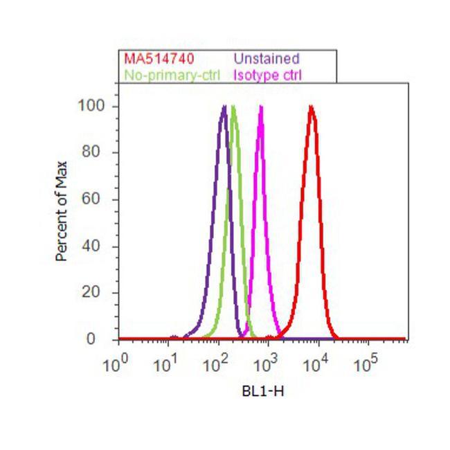 Apolipoprotein B Antibody (MA5-14740) in Flow Cytometry