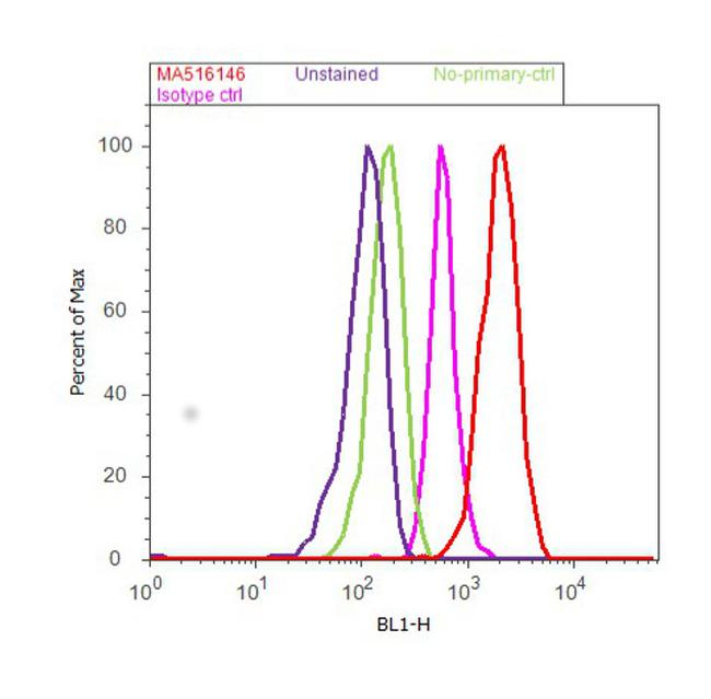 APOE Antibody (MA5-16146) in Flow Cytometry