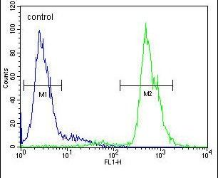 MAMSTR Antibody (PA5-24109) in Flow Cytometry
