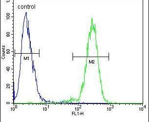 MAN2A1 Antibody (PA5-24447) in Flow Cytometry