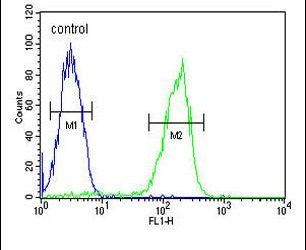 MAP1S Antibody (PA5-25672) in Flow Cytometry