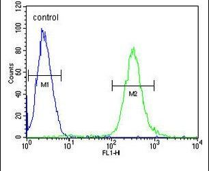 MCAF2 Antibody (PA5-24011) in Flow Cytometry