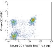 CD4 Antibody (MCD0428) in Flow Cytometry