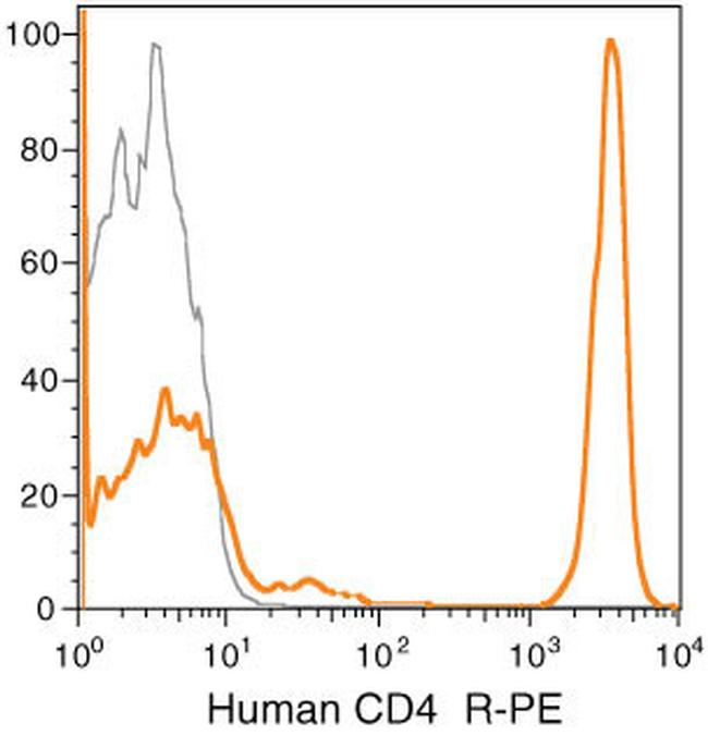 CD4 Antibody (MHCD0404) in Flow Cytometry