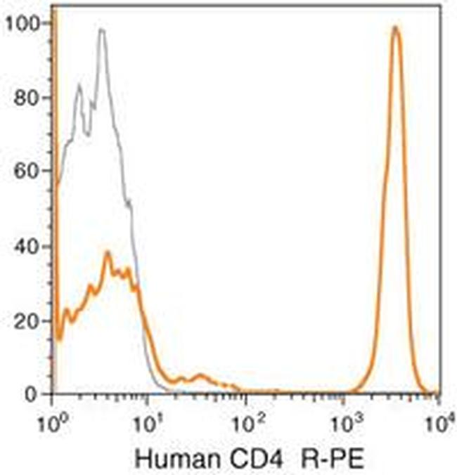 CD4 Antibody (MHCD0404) in Flow Cytometry