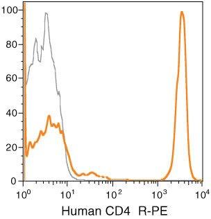 CD4 Antibody (MHCD0404-4)